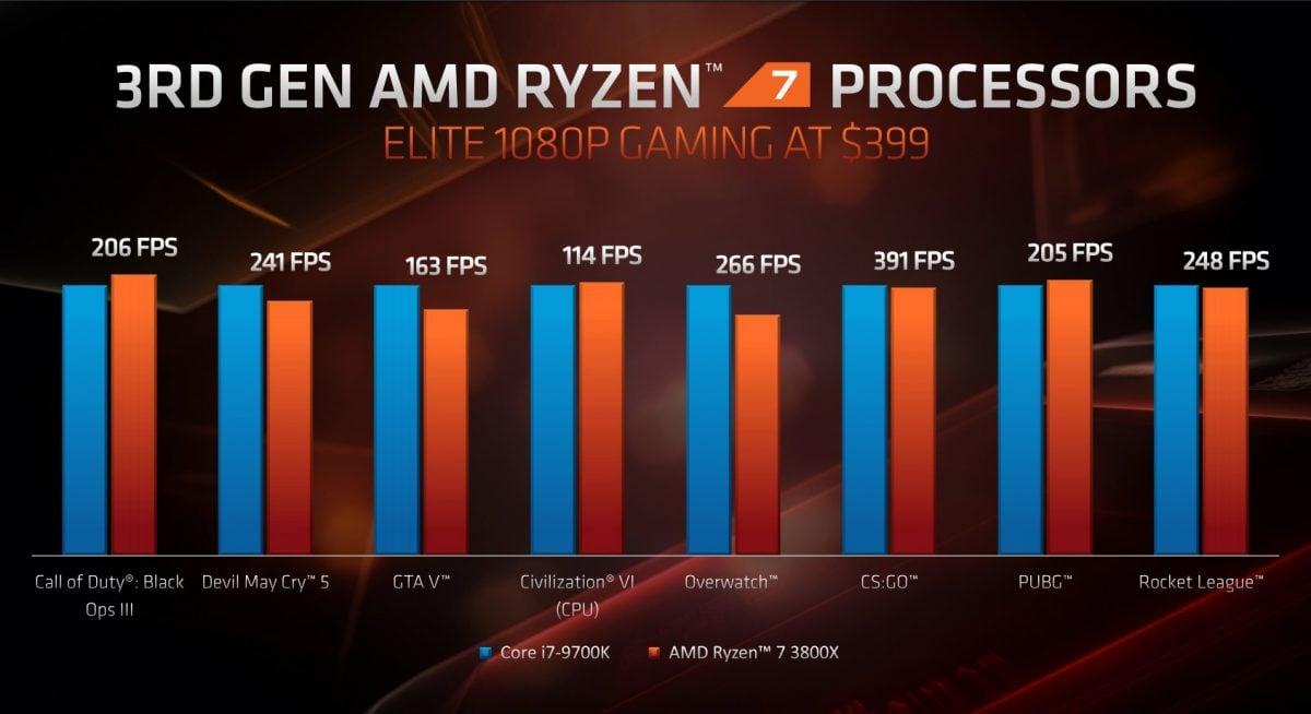AMD zaprezentowało 16-rdzeniowy procesor dla graczy i nowe karty graficzne - RX 5700 XT oraz RX 5700! 20