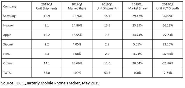 Europejski rynek smartfonów: Apple zaliczyło najgorszy kwartał od lat