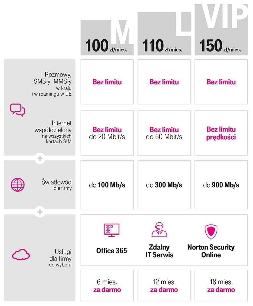 Magenta 1 to nowość w T-Mobile i konkurent dla usług łączonych, jak Orange Love czy smartDOM 23