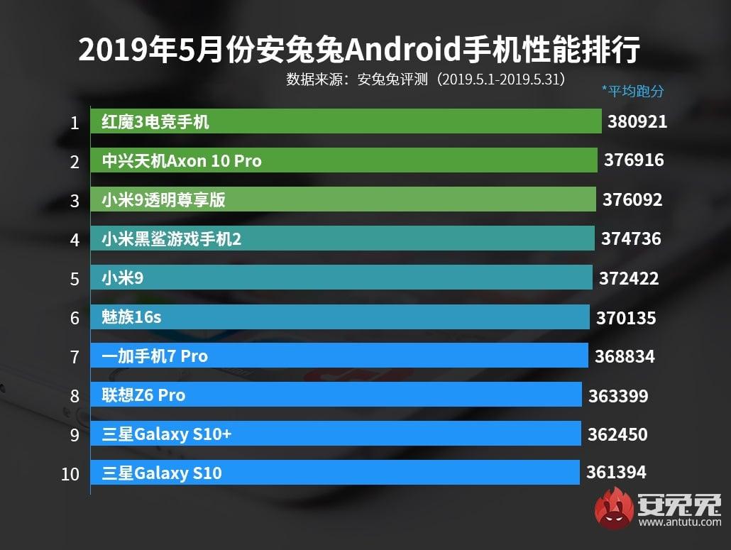 Xiaomi Mi 9 już nie jest najwydajniejszym smartfonem wg AnTuTu