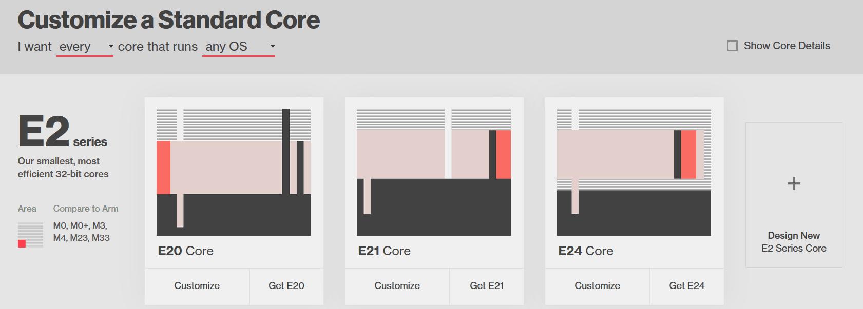 Co łączy Intela, Qualcomma oraz Samsunga? Wszystkie te firmy zainwestowały w SiFive 19
