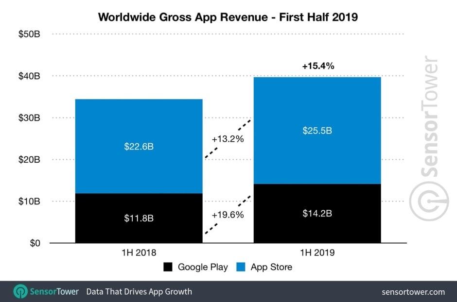 Dystans się zmniejsza. Sklep Google Play powoli dogania App Store pod względem przychodów z aplikacji