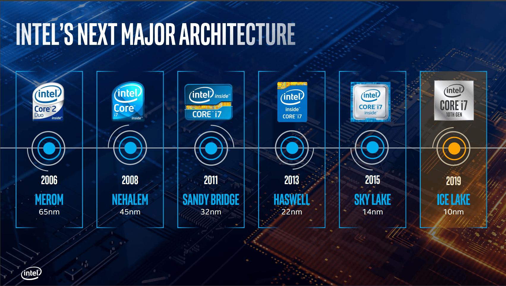 10. generacja procesorów Intela nadchodzi! Nowa mikroarchitektura Ice Lake dla laptopów 21