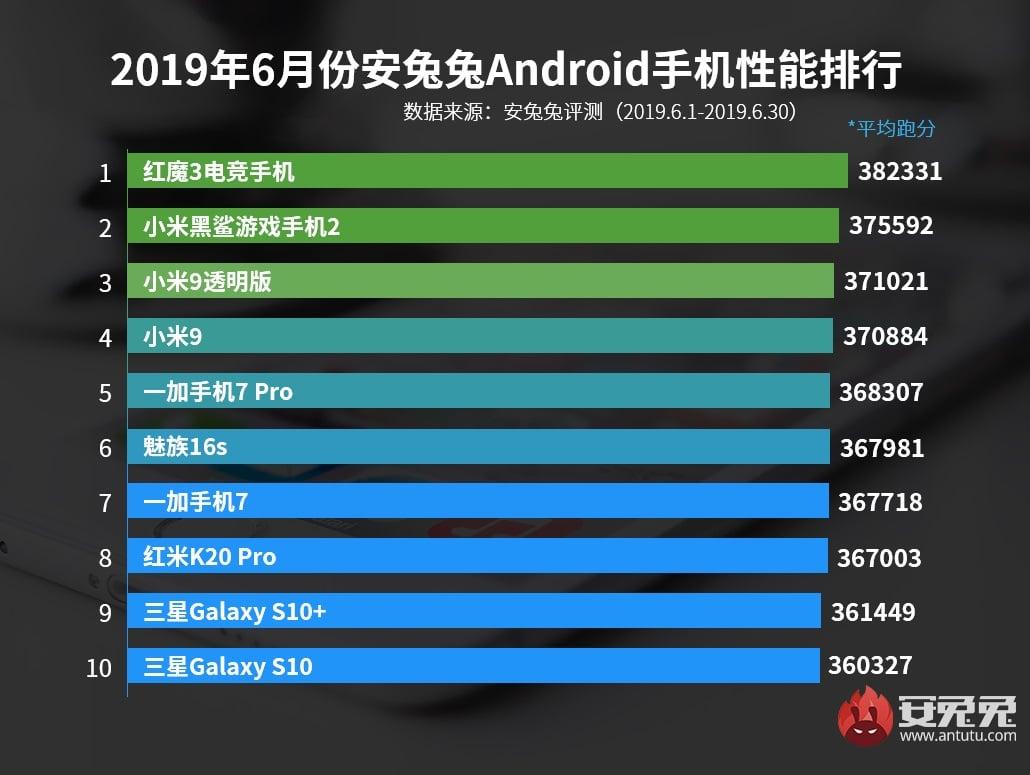 Nubia Red Magic 3 niezmiennie liderem w AnTuTu. Xiaomi w słabszej formie