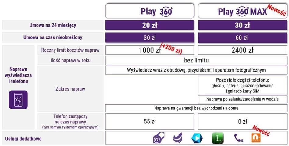 Play rozszerza swoją ofertę o pakiet usług Play360 MAX 21