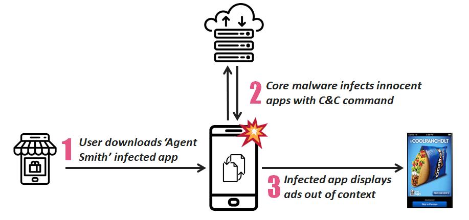 """Malware """"Agent Smith"""" infekuje 25 milionów smartfonów z Androidem"""