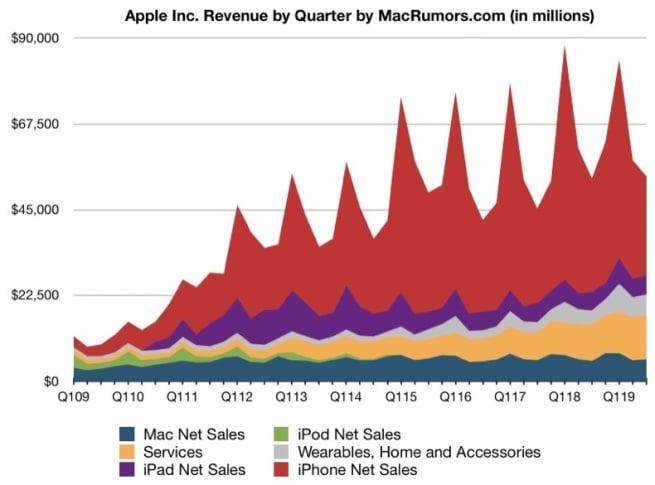 Apple zaliczyło solidny kwartał, ale sprzedaż iPhone'ów spada 22