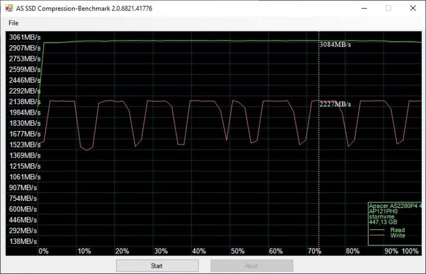 Test dysku SSD NVMe APACER AS2280P4 - czy już czas pożegnać dyski talerzowe?