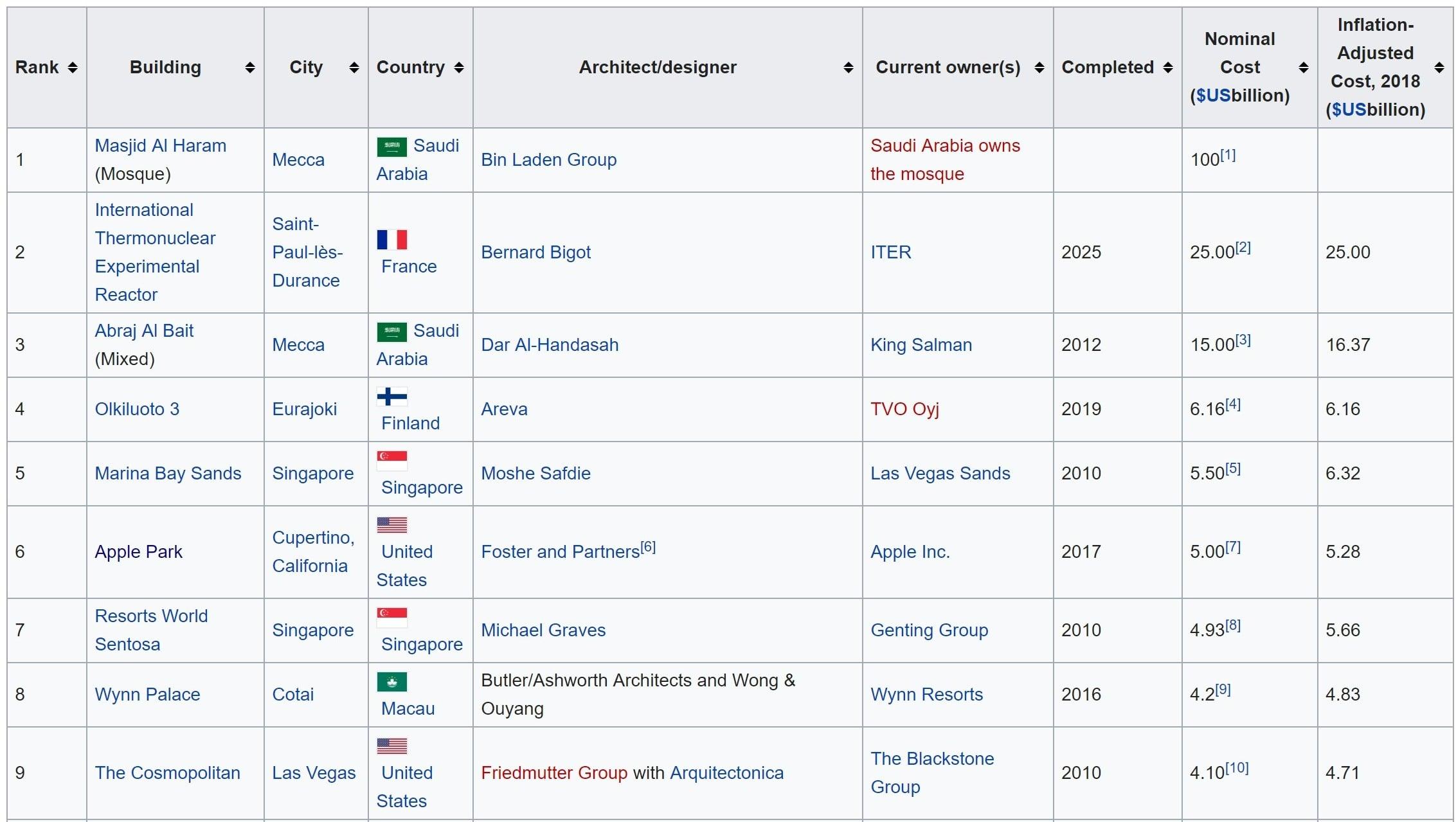 Apple Park na liście najdroższych budowli na świecie 16