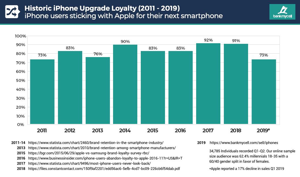 Klienci odwracają się od Apple? Lojalność użytkowników iPhone'ów najniższa od kilku lat 18