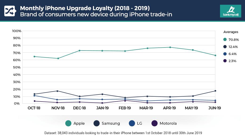 Klienci odwracają się od Apple? Lojalność użytkowników iPhone'ów najniższa od kilku lat 19