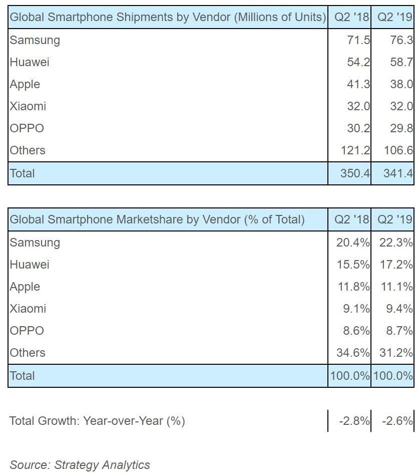 Samsung pozostaje największym producentem smartfonów na świecie. Za nim Huawei i Apple 21