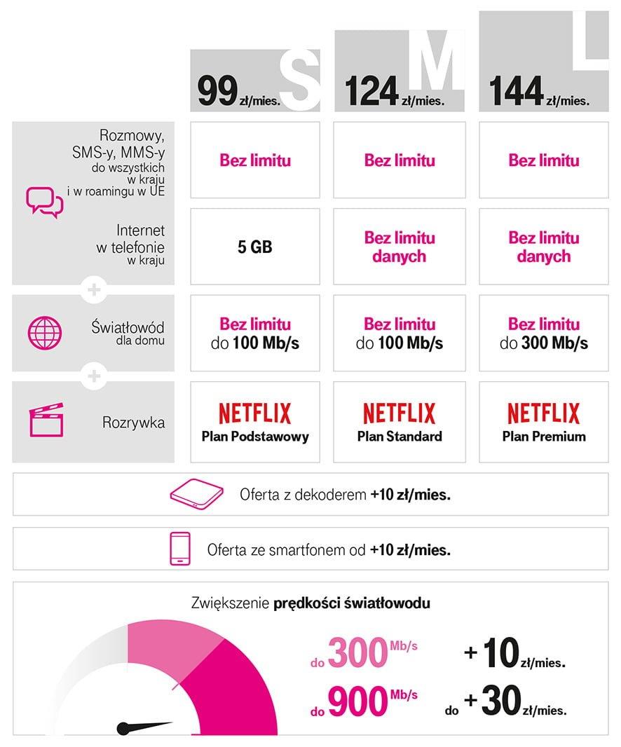 T-Mobile Magenta 1 - odpowiedź na wszystkie rozterki współczesnego konsumenta