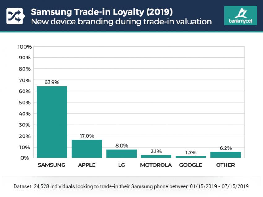 Jak bardzo użytkownicy smartfonów są wierni ich producentom przy zakupie kolejnego urządzenia?