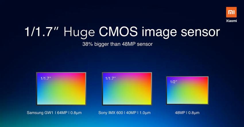 Redmi użyje w smartfonie aparatu Samsunga z matrycą 64 Mpix, a Xiaomi - 108 Mpix