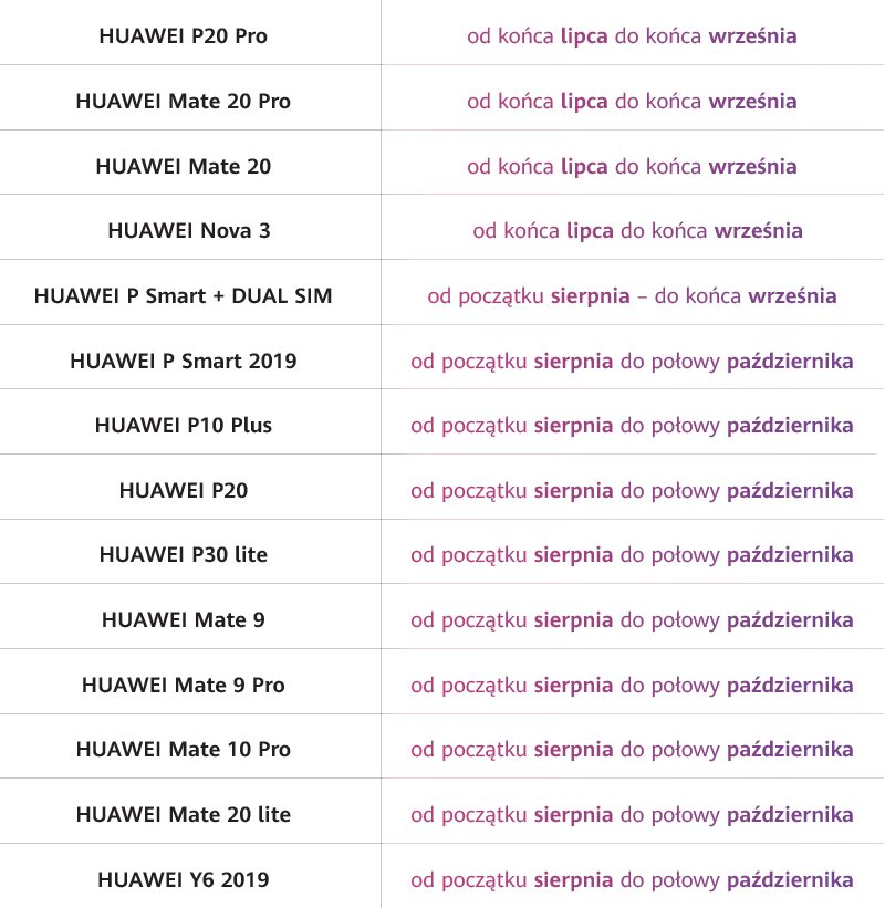 harmonogram aktualizacji do EMUI 9.1 dla smartfonów Huawei w Polsce