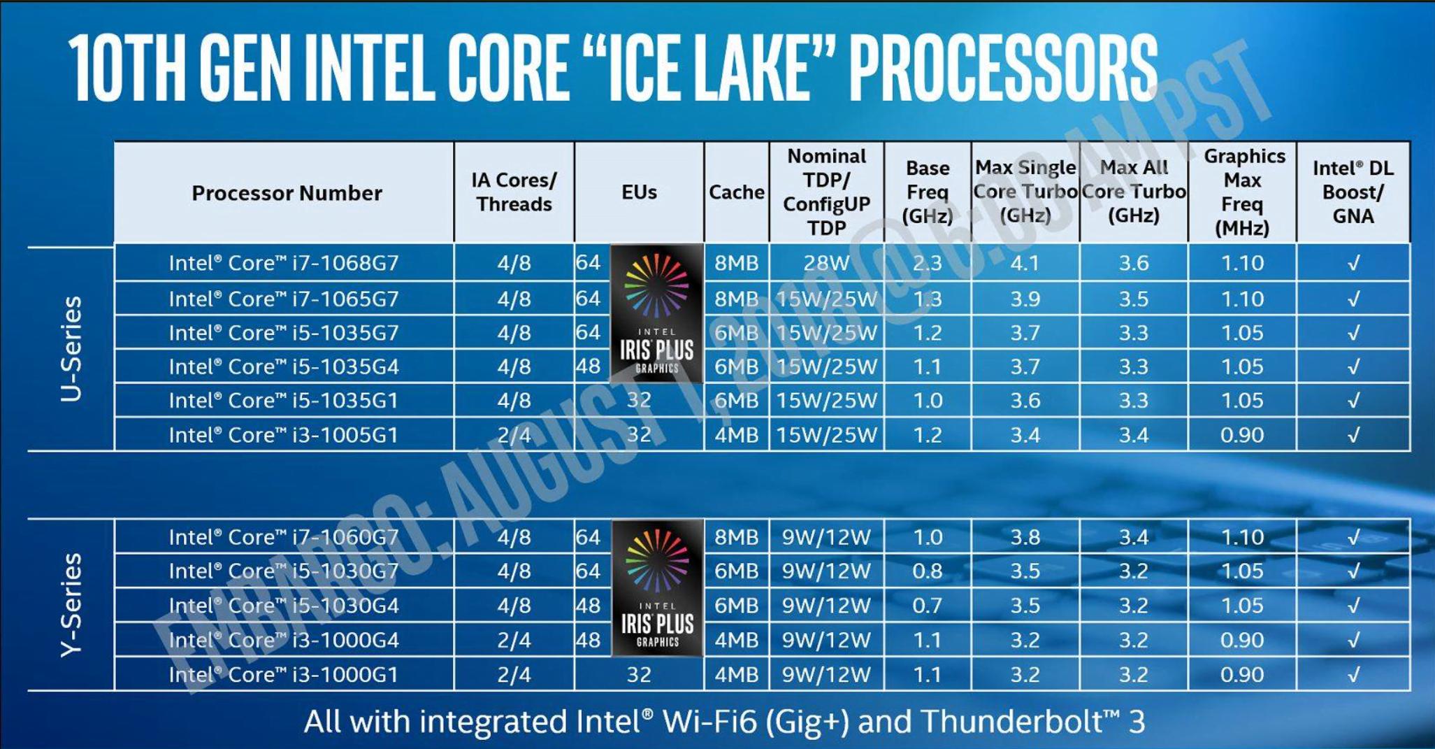 10. generacja procesorów Intela nadchodzi! Nowa mikroarchitektura Ice Lake dla laptopów