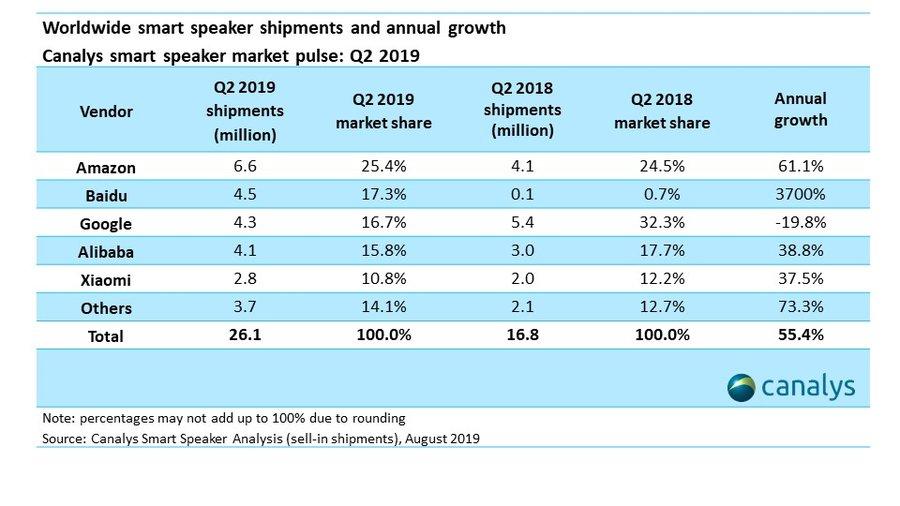 Wzrost o 3700%. Baidu gromi Google na rynku inteligentnych głośników 20