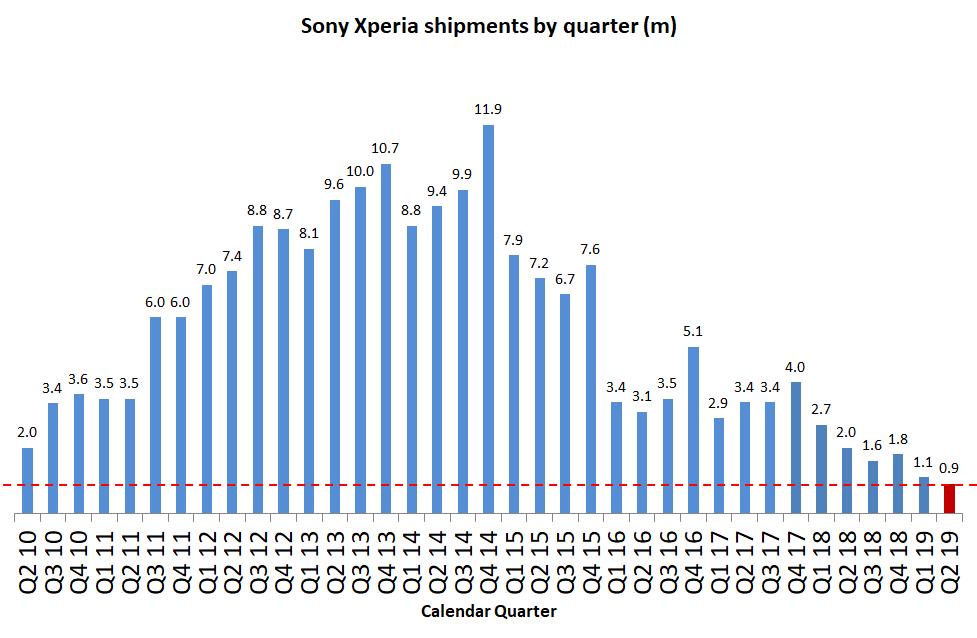 Droga samuraja biegnie w ciemność - sprzedaż smartfonów Sony spada o 55% w rok