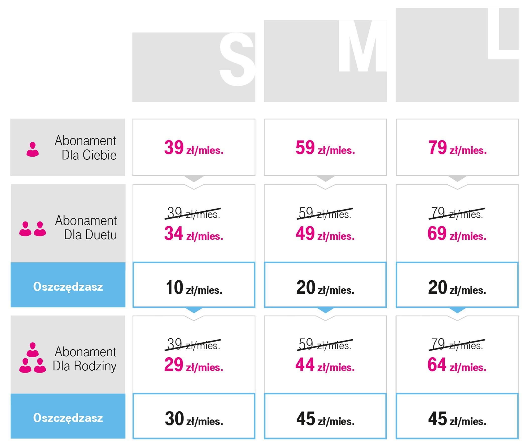 Nowa oferta T-Mobile dla Duetów i Rodzin - cennik