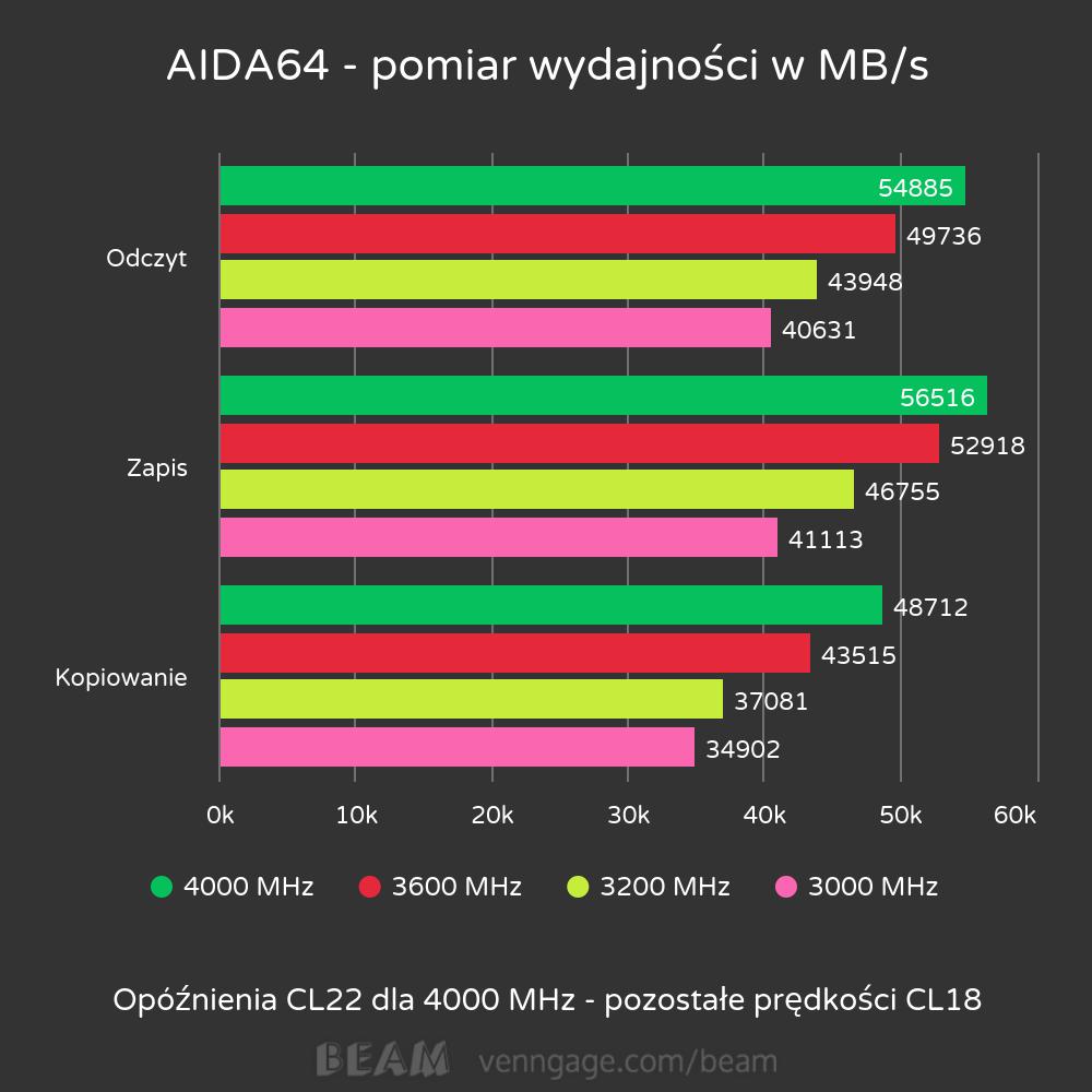 Test pamięci T-FORCE RGB XCalibur - 4000 MHz w slocie DDR4 zmienia rzeczywistość? 35