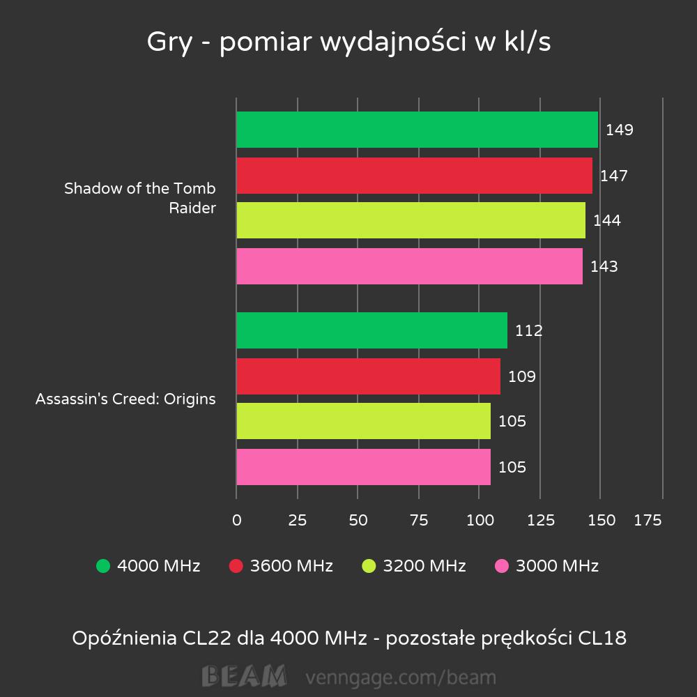 Test pamięci T-FORCE RGB XCalibur - 4000 MHz w slocie DDR4 zmienia rzeczywistość? 37