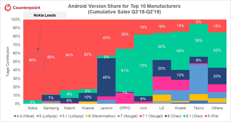Ranking producentów smartfonów, którzy najczęściej aktualizują Androida. Prowadzi Nokia 19