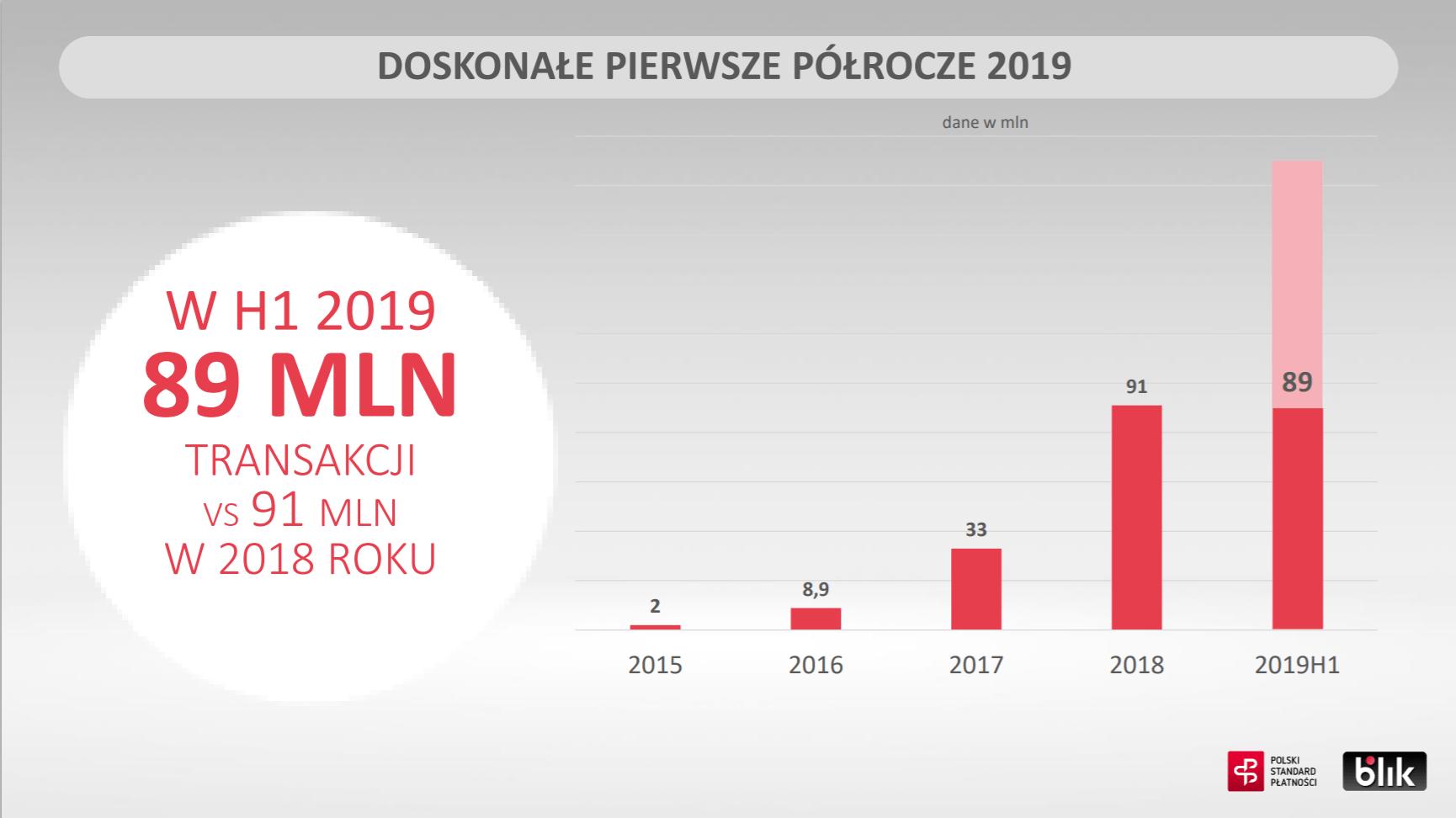 BLIK bije kolejne rekordy: 89 milionów transakcji w pierwszej połowie 2019 r. 22