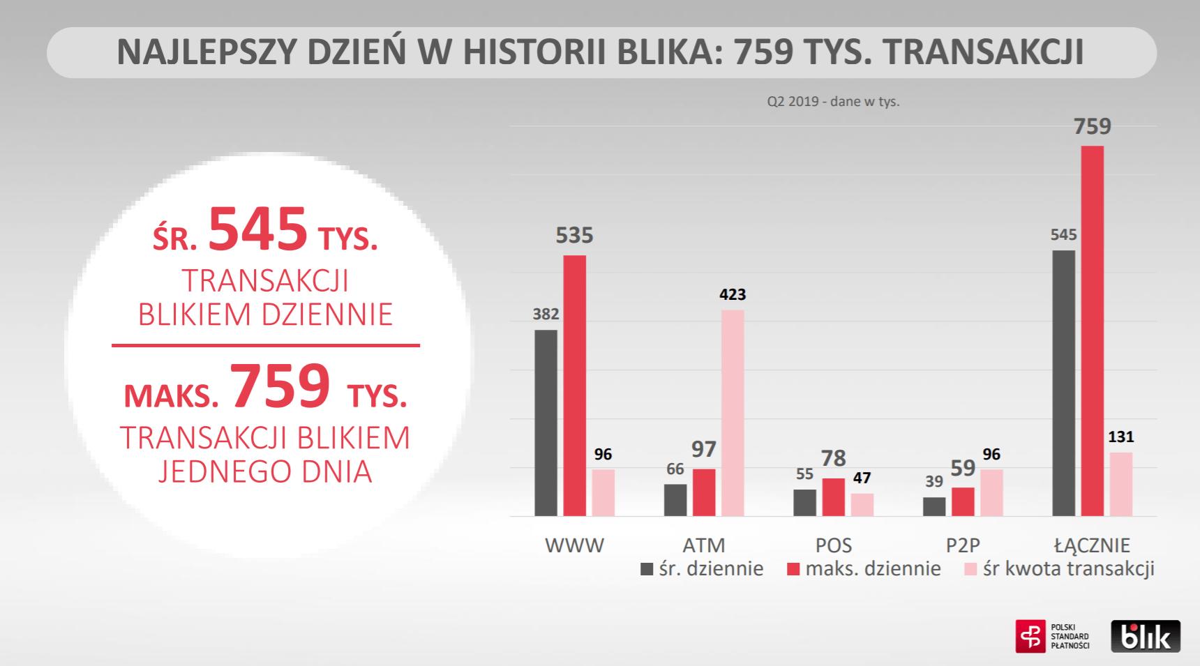 BLIK bije kolejne rekordy: 89 milionów transakcji w pierwszej połowie 2019 r. 23