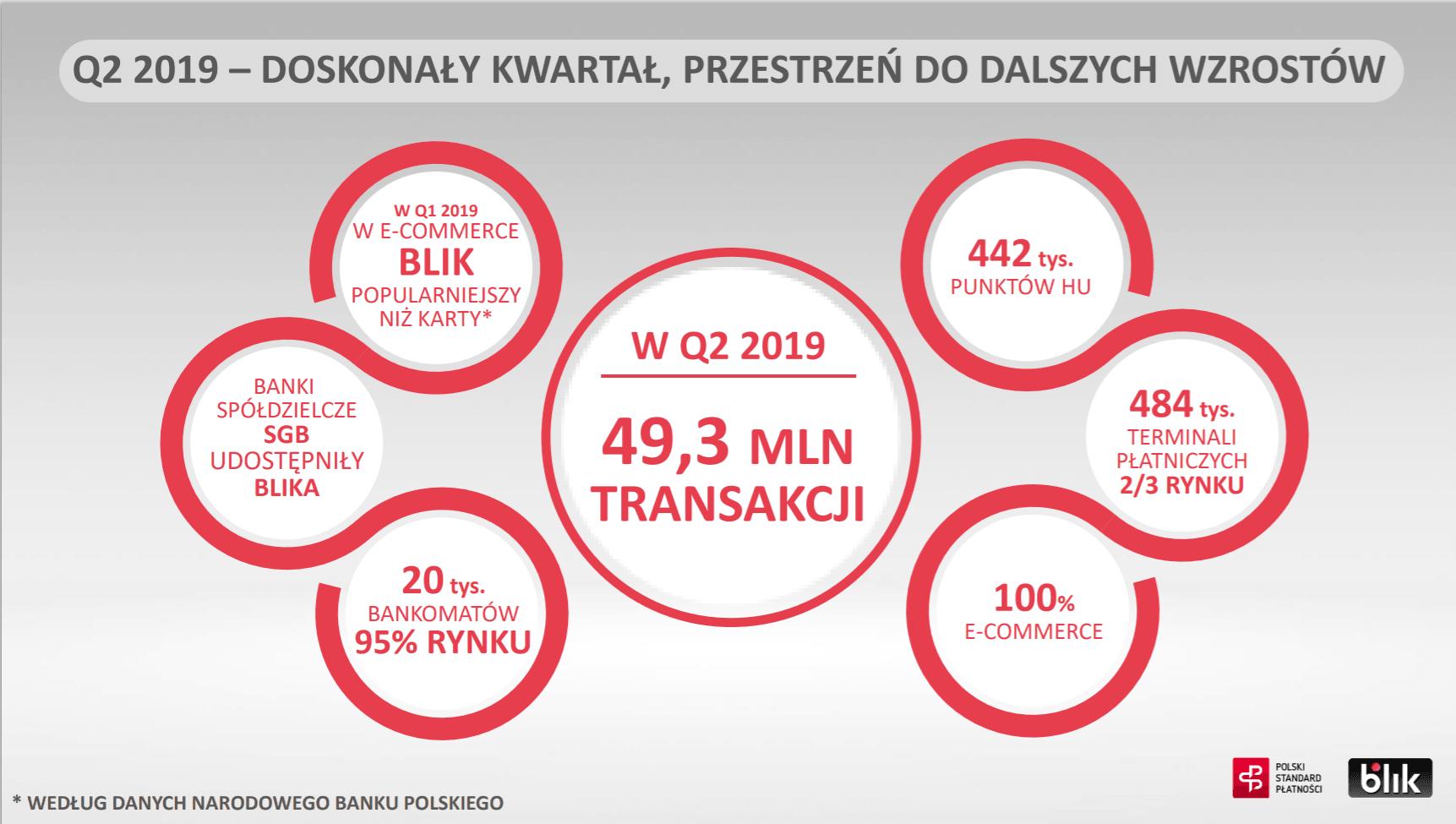 BLIK bije kolejne rekordy: 89 milionów transakcji w pierwszej połowie 2019 r. 24