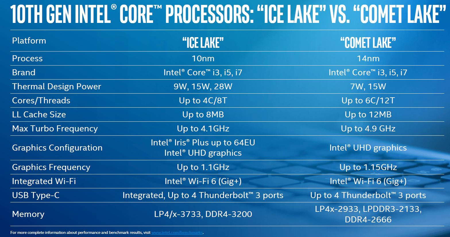 Intel Comet Lake, czyli nowi przedstawiciele 10. generacji procesorów 22