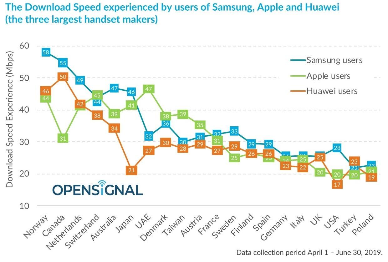23 miliony smartfonów w teście LTE. Samsung często zapewnia najszybsze pobieranie danych