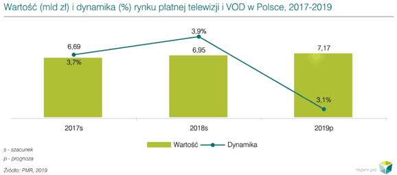 Rynek VoD w Polsce. Netflix ma w nim największy udział 17