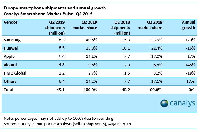 Samsung i Xiaomi ze świetnymi wynikami w Europie. Natomiast Huawei zaliczył gorszy kwartał 18