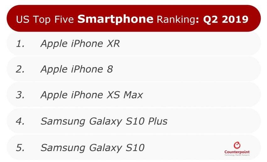 Globalna sprzedaż iPhone'ów spada, ale w USA wciąż kochają Apple