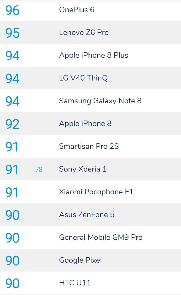 Sony Xperia 1 rozczarowała w fotograficznym teście DxOMark