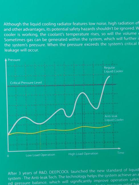 Wykres zależności ciśnienia od czasu? A to nie jedyny problemem