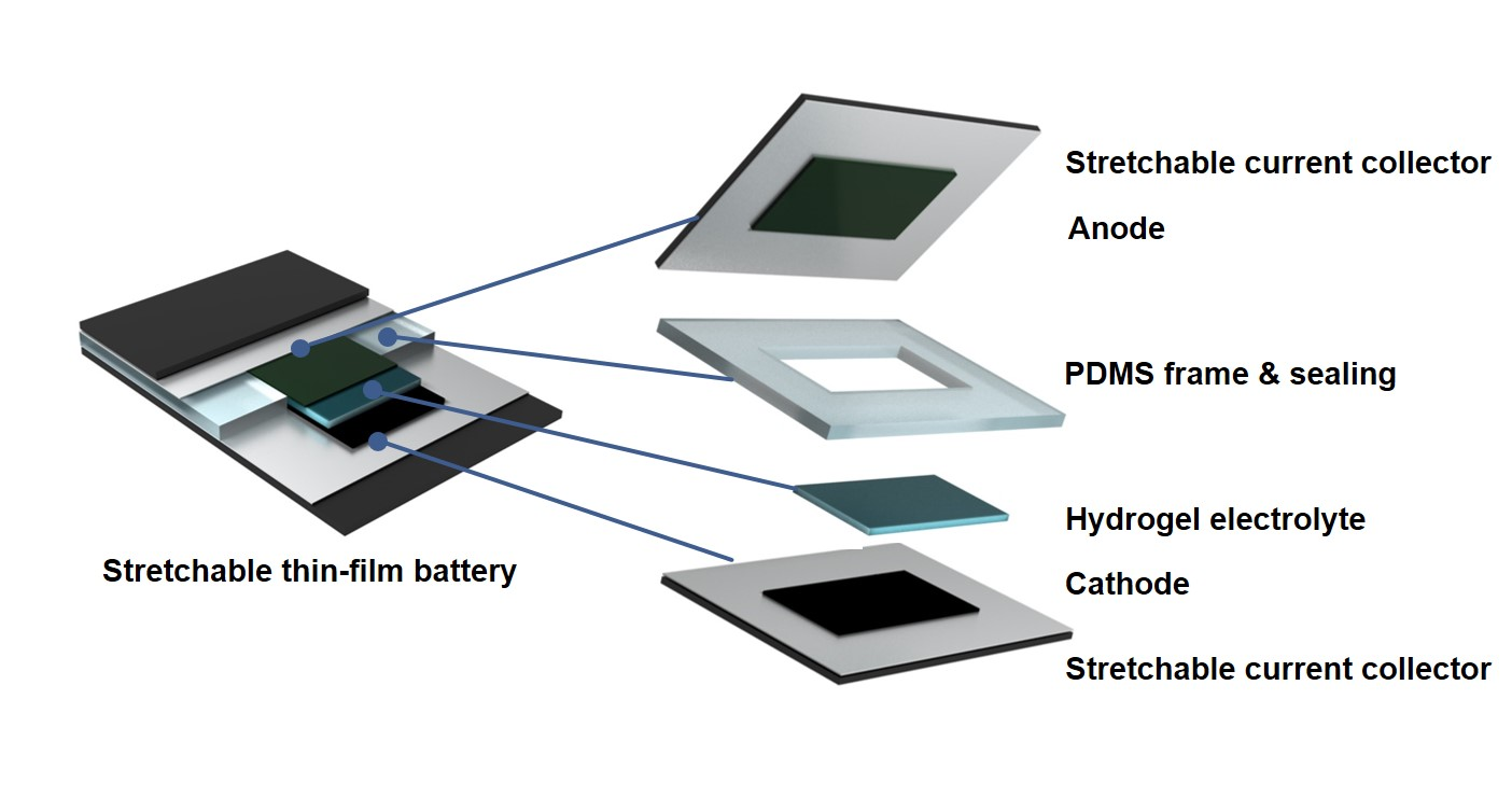 Są elastyczne wyświetlacze, pojawiły się więc i elastyczne baterie