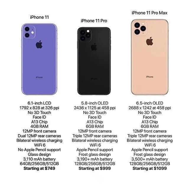 iPhone 11 Pro – pojawiła się możliwa specyfikacja tegorocznych smartfonów Apple