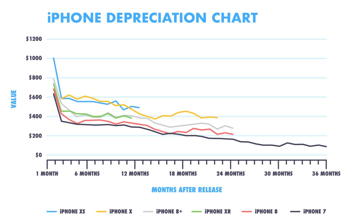 Po premierze nowego iPhone'a wartość poprzednich modeli może spaść o nawet 30% 20