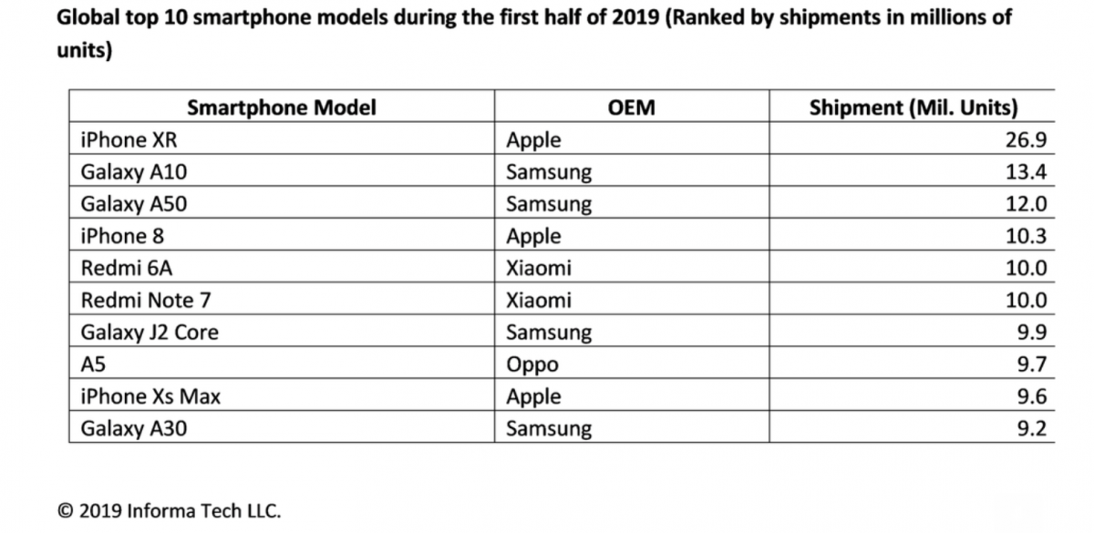 iPhone XR najpopularniejszym smartfonem pierwszej połowy 2019 roku