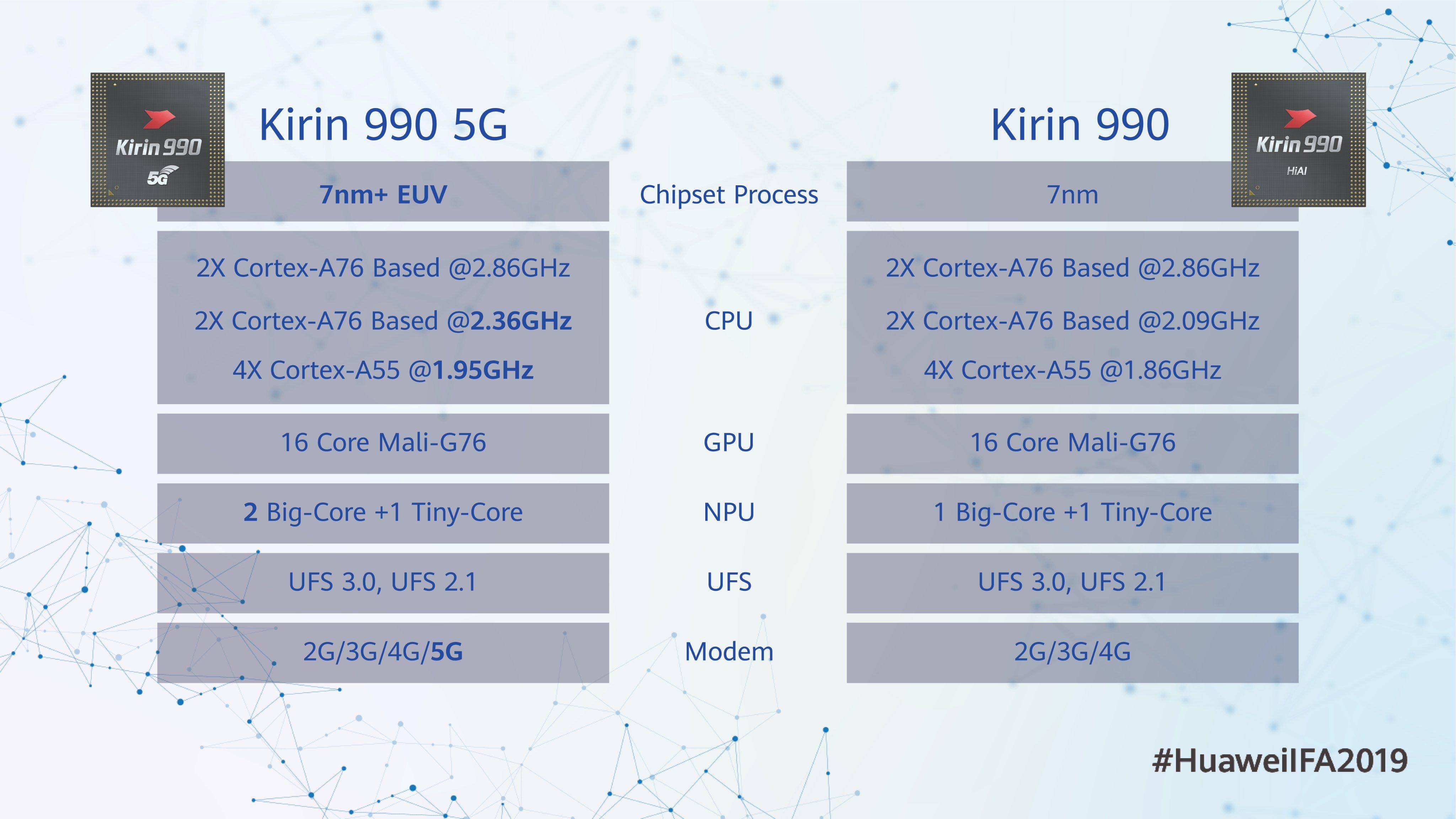 specyfikacja procesorów HiSilicon Kirin 990 i Kirin 990 5G