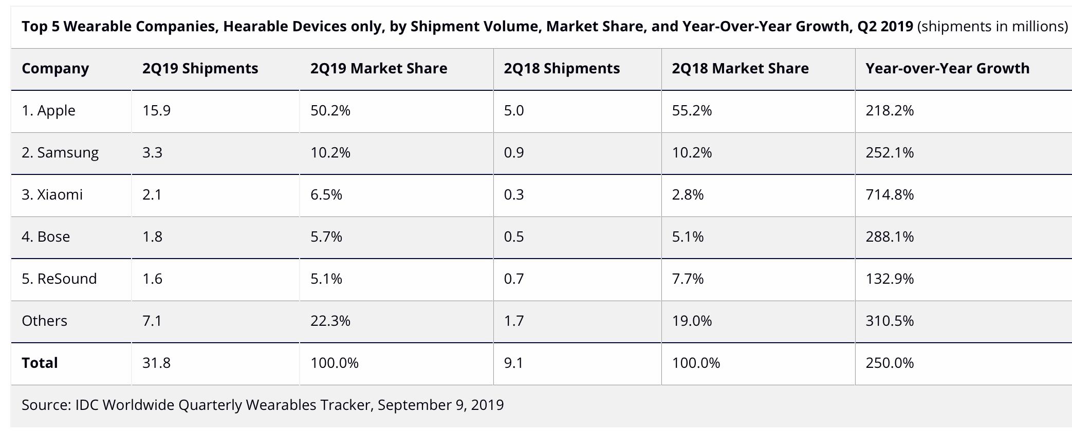 Apple zdominowało rynek bezprzewodowych słuchawek