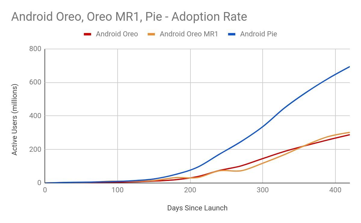 Ile udziałów w rynku ma Android Pie? Google mówi, że Project Treble okazał się skuteczny
