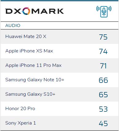 DxOMark sprawdzi też jakość dźwięku