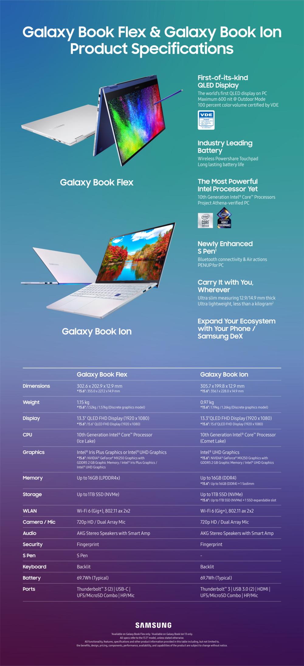 Premiery Samsunga w segmencie laptopów: Galaxy Book Flex i Galaxy Book Ion 23