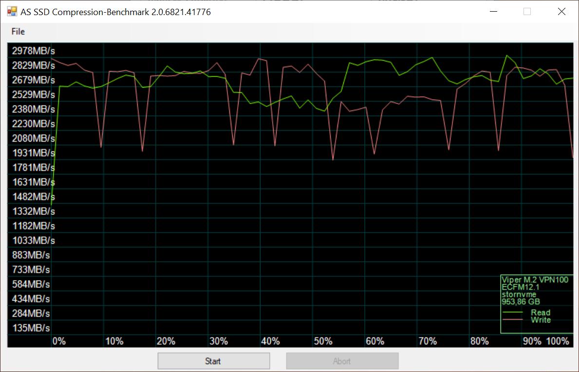 Recenzja Patriot Viper VPN100 - czy SSD powinien mieć chłodzenie? 26