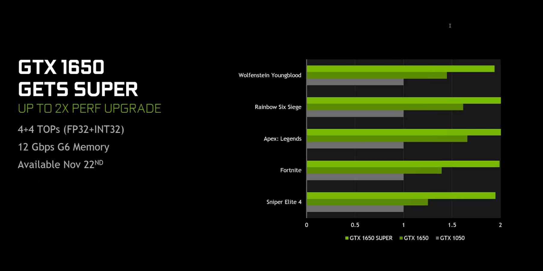 Co nowego u Nvidii? Chociażby GTX 1660 SUPER i GTX 1650 SUPER 23