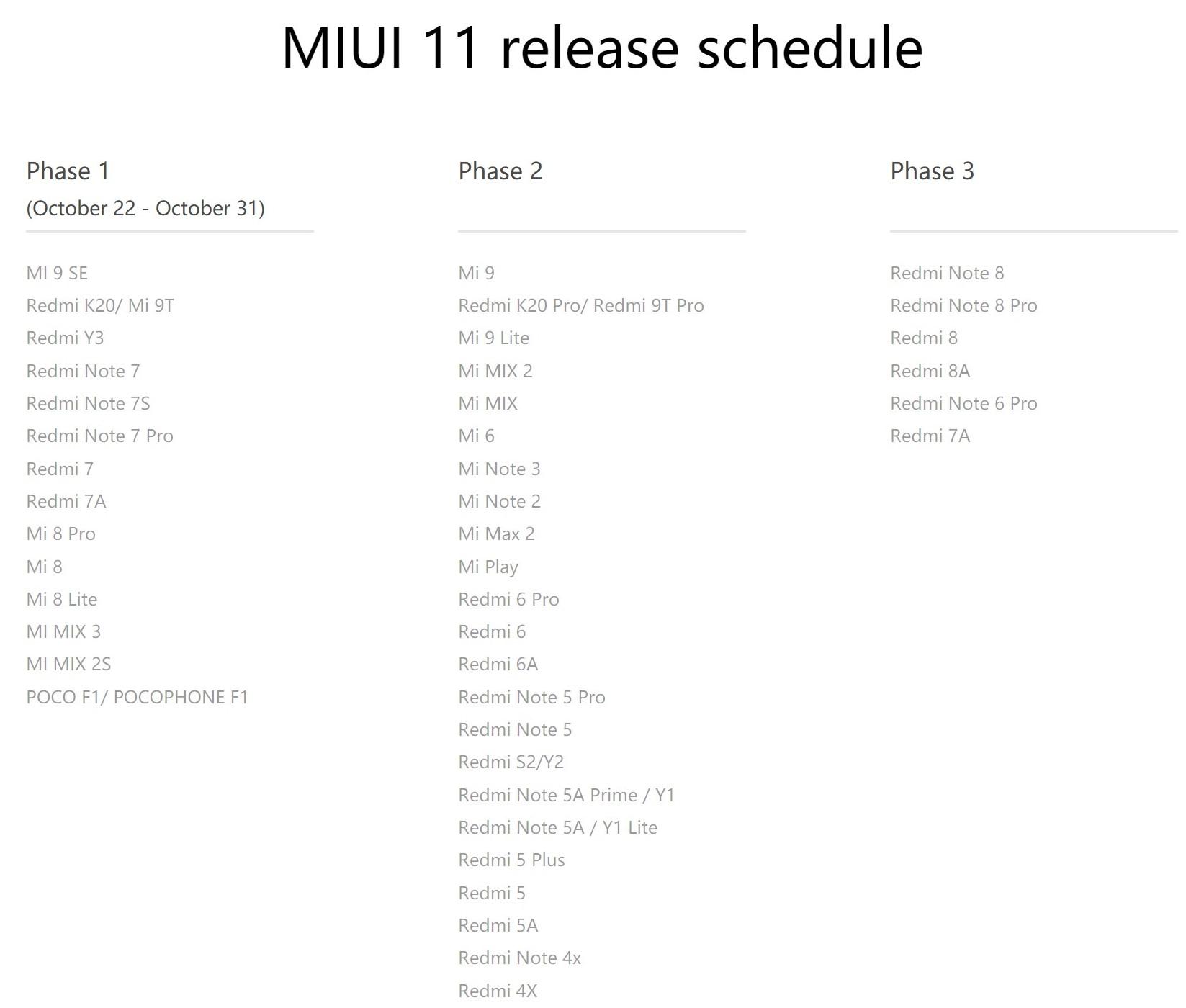 Sprawdź, kiedy twój Xiaomi dostanie aktualizację do MIUI 11