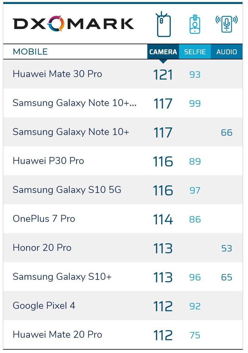 Pixel 4 w rankingu DxOMark niżej od flagowców OnePlusa, Samsunga i Huawei 18
